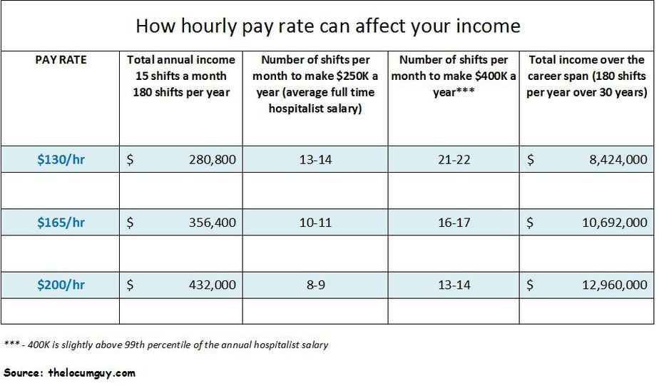 Locum tenens hospitalist salary: real life numbers - Locum